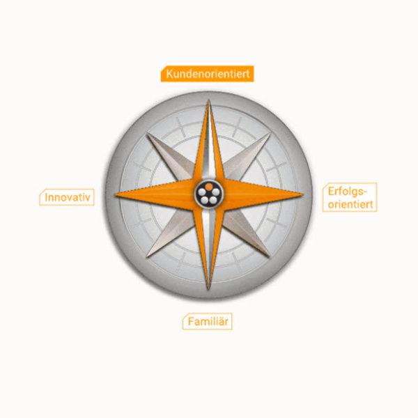 Compass guiding principles